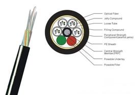GYFTY室外非金属层绞式光缆